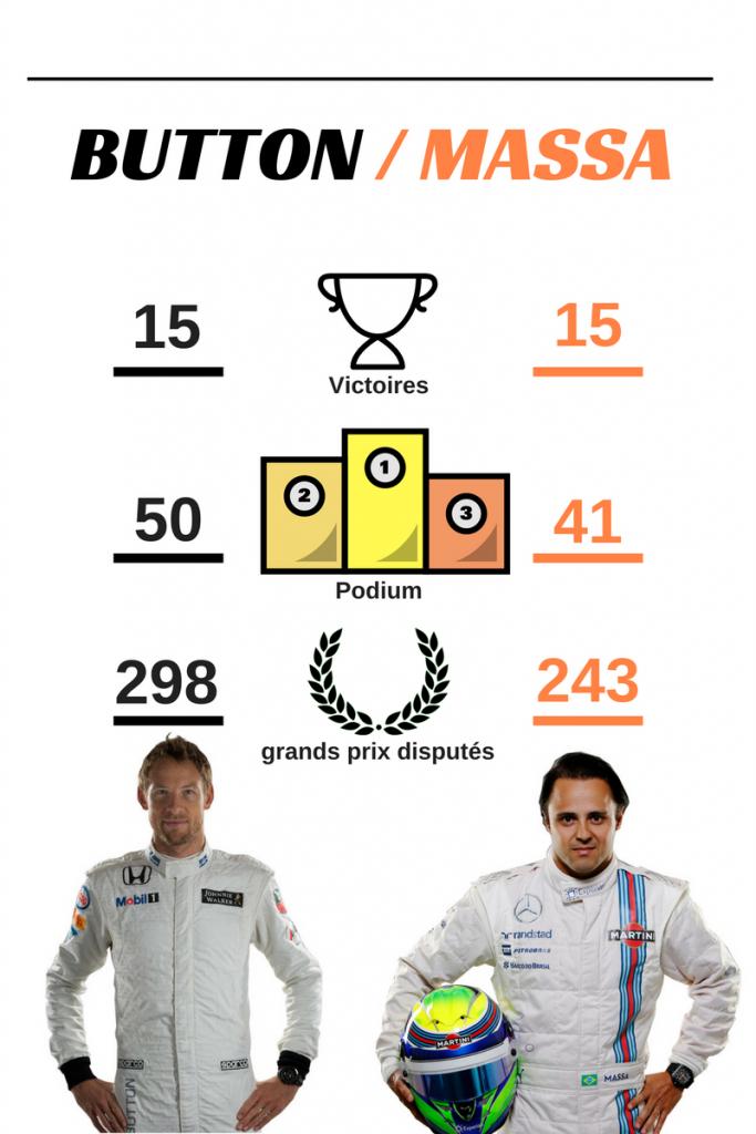 jenson Button / Felipe Massa