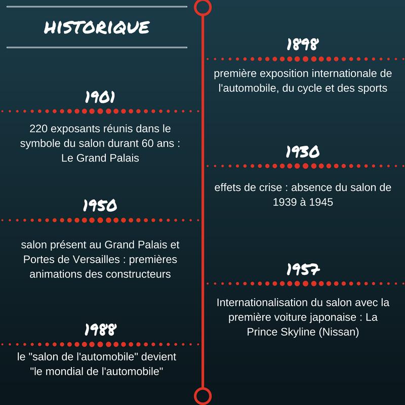 historique du mondial de l'automobile