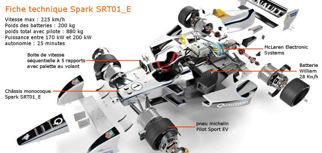 SRT 01E formule e