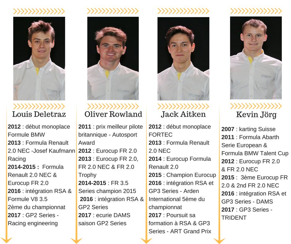 pilotes-renault-sport-academy-2016